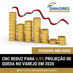 CNC reduz para 6,9% projeção de queda no varejo em 2020 após novo avanço em junho